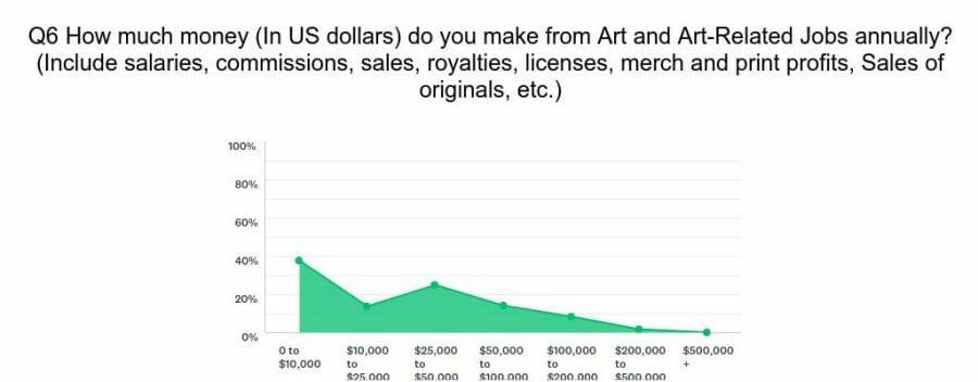 Chart_Q6_190911