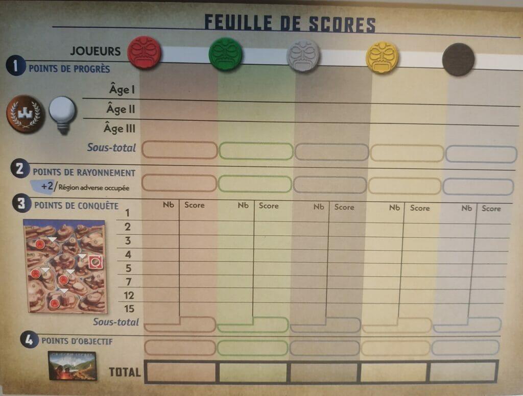 La Feuille de Score et sa multiplicité des sources de point