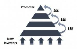 Ponzi+Scheme+Diagram
