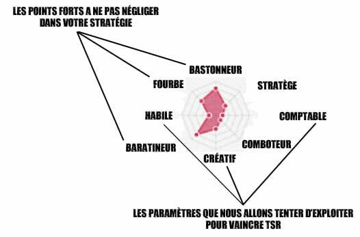 AnalysePRofilTSR