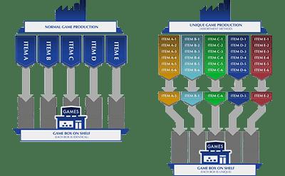 Unigue_Game_Production_diagram