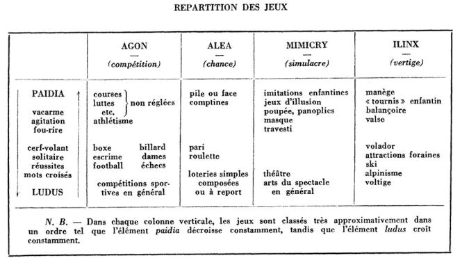 tableau-classification-callois